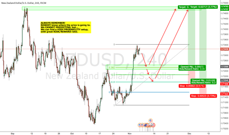 NZDUSD: NZDUSD intraday long opportunity