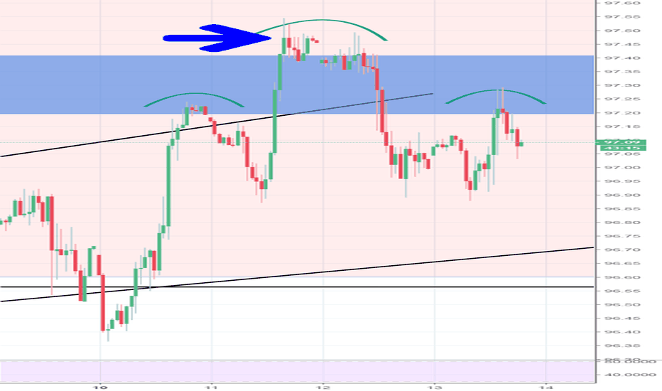 DXY: Watching this formation on DXY  H/S top with Adam/Eve top?