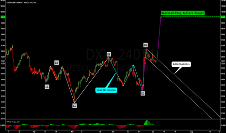 DXY: DXY: BULLISH FLAG PATTERN FORMED AFTER STRONG UP IMPULSE !!!