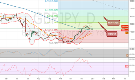 GBPJPY: time to ride that bull!!!!