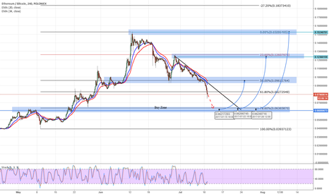 ETHBTC: ETH/BTC Buy zone H4