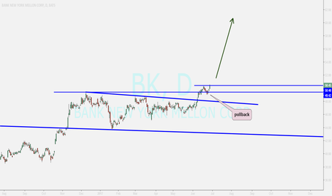 BK: BK...buy after confirming above tl