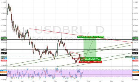USDBRL: TESTING THE FUNNEL ON USDBRL