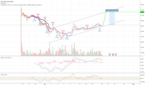 TRXUSD: TRX USD 0.076$  +45%