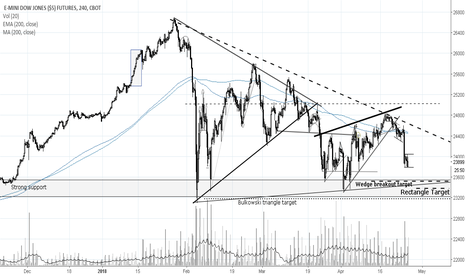 YM1!: US Equities Consolidating, Expecting Continuation 4-25-18