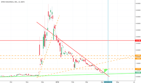 DPW: Yearly View of $DPW. hmm