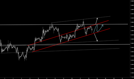 EURUSD: Confirmed RED channel used for breakout expectation.