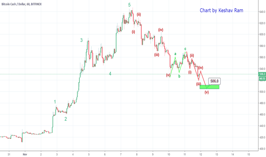 BCHUSD: BCH - On the way to $500+ (0.618 Fib)