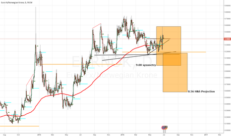 EURNOK: EURNOK - Head & Shoulders (NOT THE SHAMPOO)