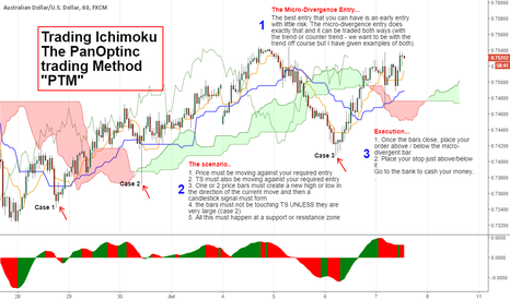 AUDUSD: VERY IMPORTANT .. The Best Level 1 Signal That You Can Trade..