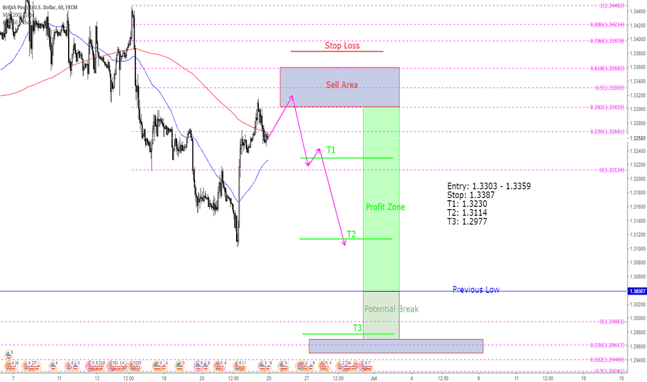 GBPUSD: GBPUSD - H1 Short on possible Double Top