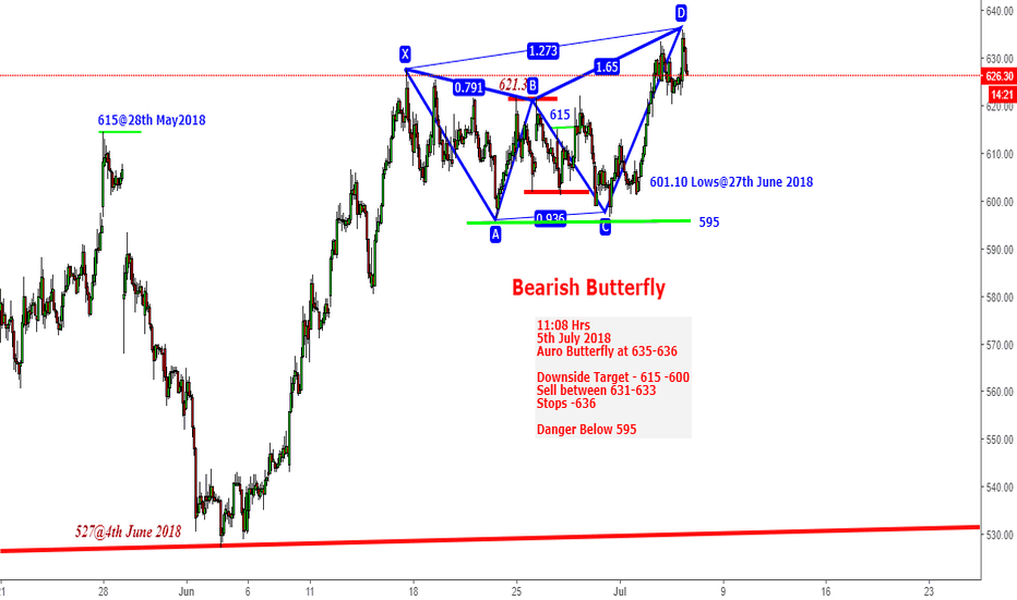 AUROPHARMA: Auropharma -Catch The B.Butterfly Carefully 635-636 Target -615