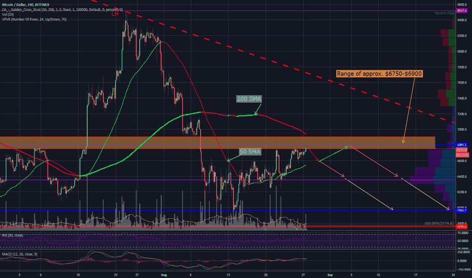 BTCUSD: BTC 4hr - Likely Downward ST Movement + What Might Be Next