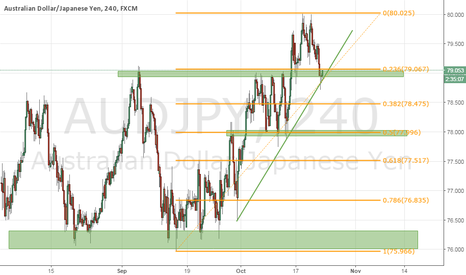 AUDJPY: AUDJPY (Wait for a SELL)