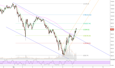 ETHUSD: Channel break