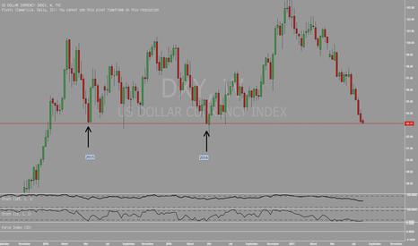 DXY: Dollar sampai pada titik terendah selama 2 Tahun