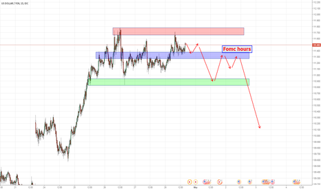 USDJPY: USDJPY short sell into Fomc.