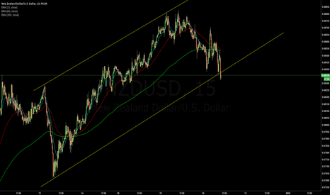 NZDUSD: $NZDUSD Channel breakout Bearish Alert