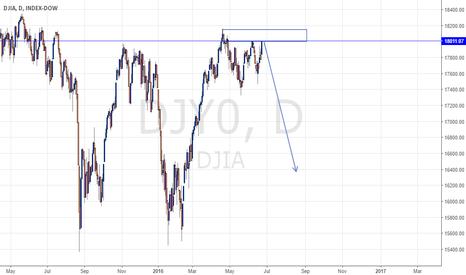 DJY0: DJIA FORECAST