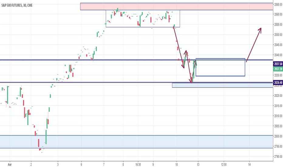 SP1!: S&P 500 короткая консолидация и подъем