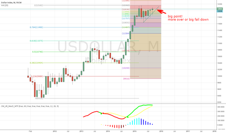 USDOLLAR: Usdollar in big point