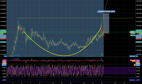 GAMEBTC: GAME/BTC Cup and Handle?  Anyone confirm