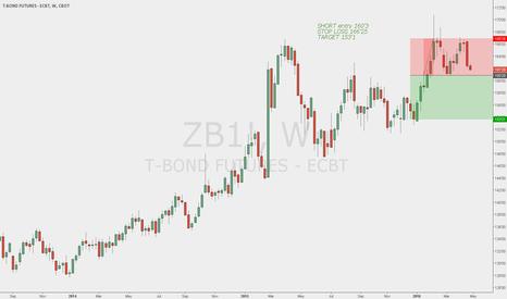 ZB1!: T-BONDS FUTURES short entry
