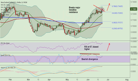 NZDUSD: NZD/USD breaks resistance at 0.7260, bias higher, stay long
