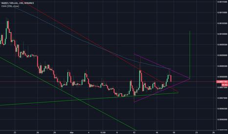 NANOBTC: triángulo simétrico NANO BTC