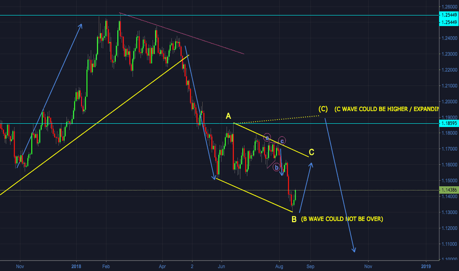 EURUSD: EURUSD - Overview on Daily Timeframe - Buy Opportunity