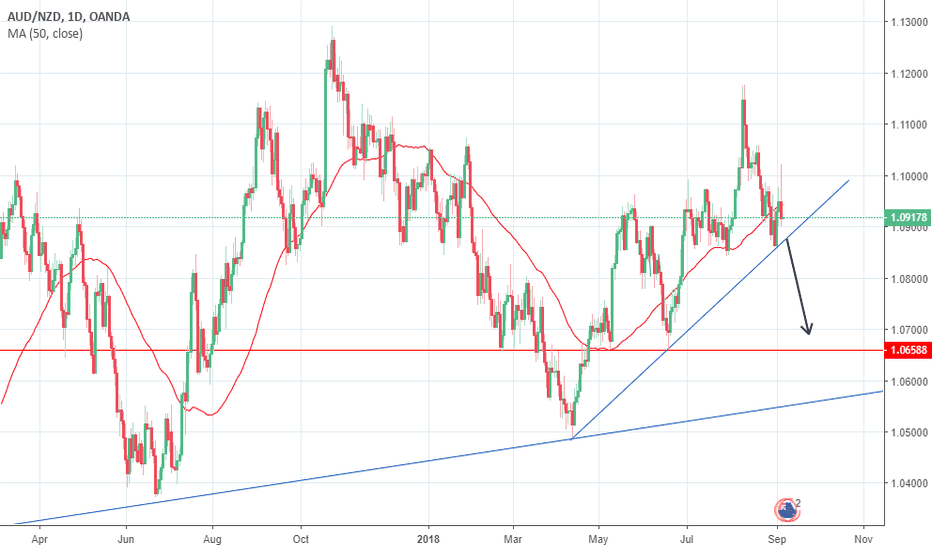 AUDNZD: Potential breakout trade to the downside #AUDNZD