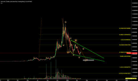VTCUSD: VTCUSD VTCBTC Running Flat within Bear cycle, more down side...