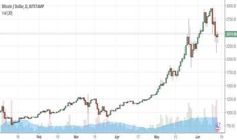 BTCUSD: As Stated In My Two Recent Posts