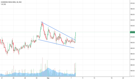 CUMMINSIND: CUMMINSIND Falling Wedge Breakout