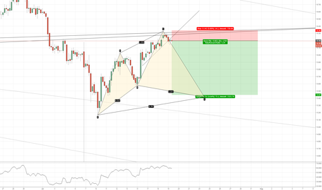 XAGUSD: xagusd(4hr chart). At trend_line resistance. Possible Cypher,5-0
