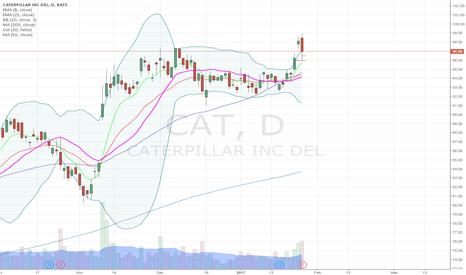 CAT: CAT bearish candel