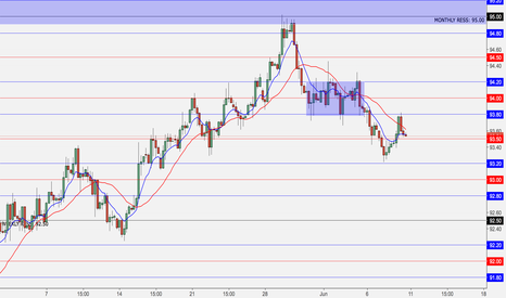 DXY: Shorting the Dollar Index (Mid-Long Term)