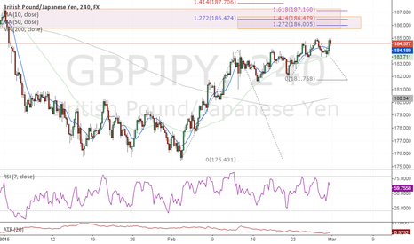 GBPJPY: #GBPJPY Short Idea (Fibonacci extension, structure, Divergence)