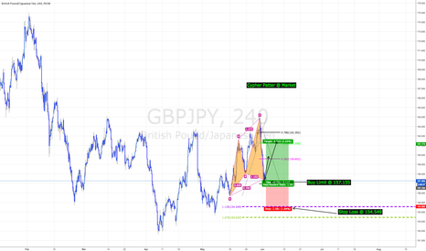 GBPJPY: GBPJPY - Cypher Pattern @ Market With Better Entry