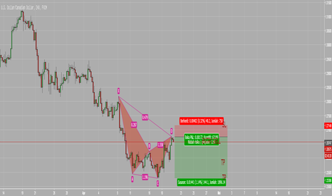 USDCAD: USDCAD H4 Cypher
