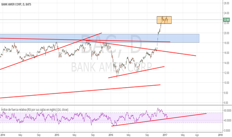 BAC: Banc of America, quizas mas arriba..