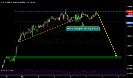 USDCAD: USDCAD trendline breakout shorting review