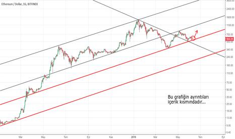ETHUSD: ETH RED LINE [ Death Line ] [ Mantıklı alım bölgesi neresidir? ]