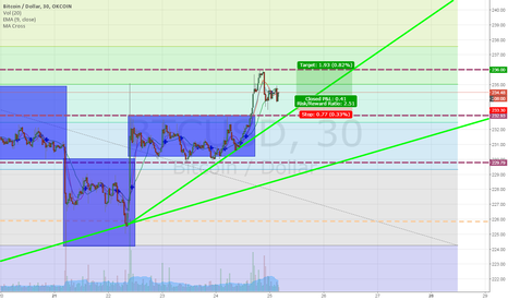 BTCUSD: Scalping the new price channel after the second breakoout
