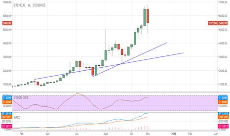 BTCEUR: #Bitcoin / #euro #trading