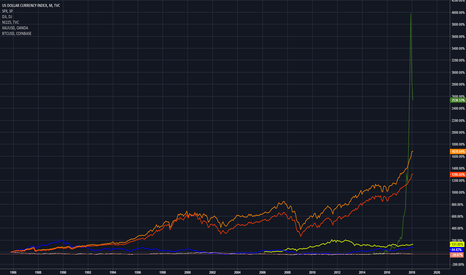 DXY: Digital Assets Won On 30 Year Chart: USD and Indices Comparison