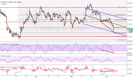 XAUUSD: Gold Overall moving in a Sideways move