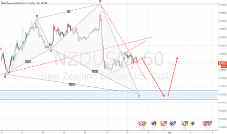 NZDUSD: nzdusd short and long again for shark teeth pattern