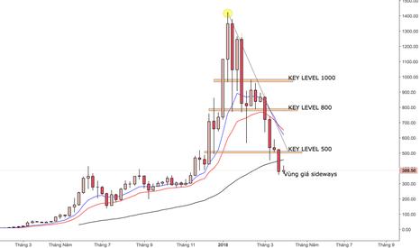 ETHUSD: $300 sẽ là vùng giá chính ETH giao động trong đợt điều chỉnh này