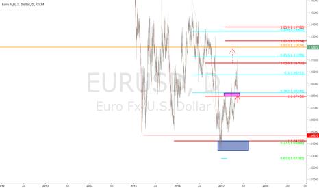 EURUSD: $EURUSD - Daily Chart